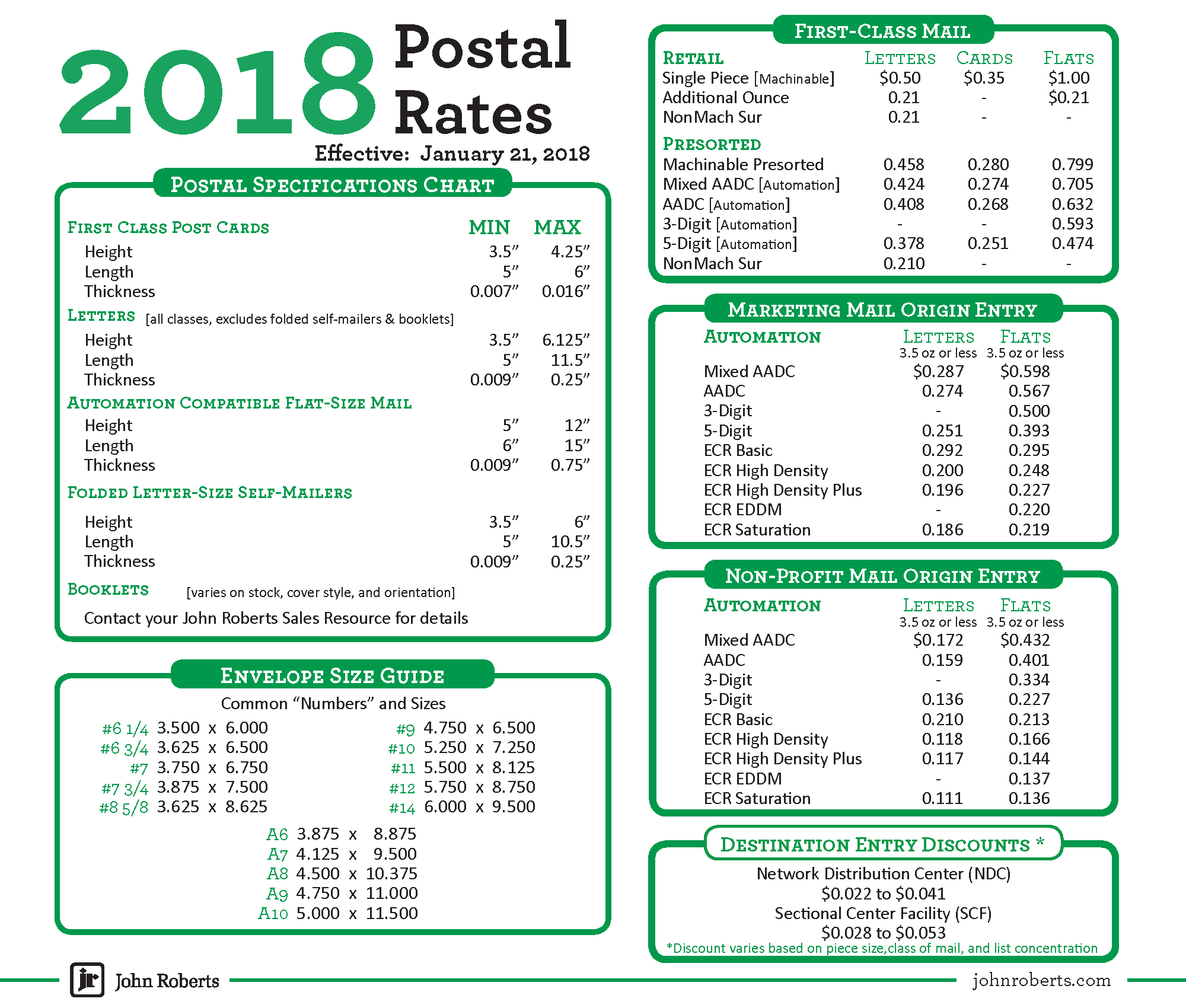 Download A Printable Quick Reference Chart That Includes Current USPS Rates,  Promotions And Specifications.